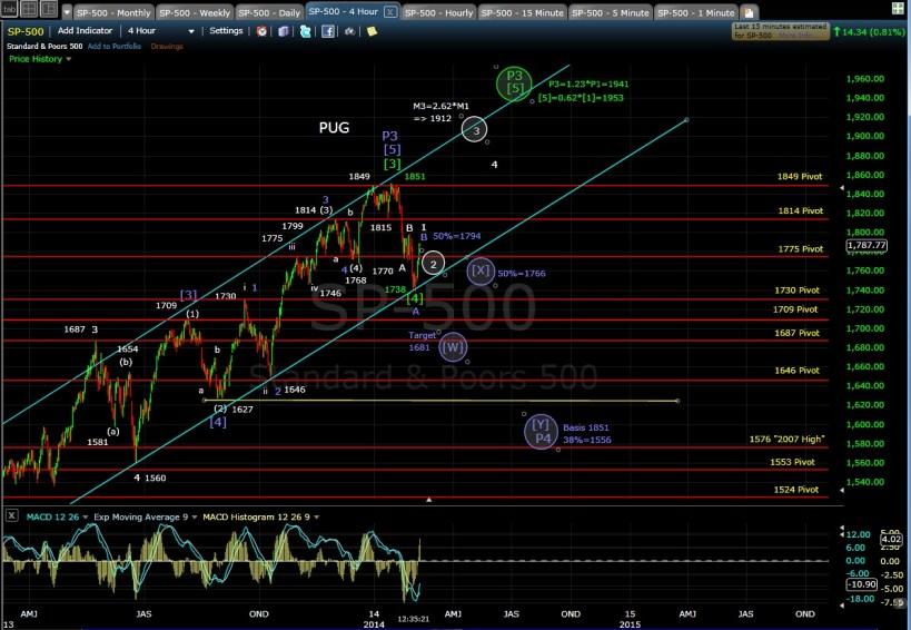 PUG SP-500 4-hr chart MD 2-7-14