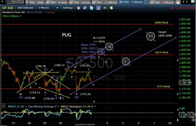 PUG SP-500 5-min chart EOD 1-31-14