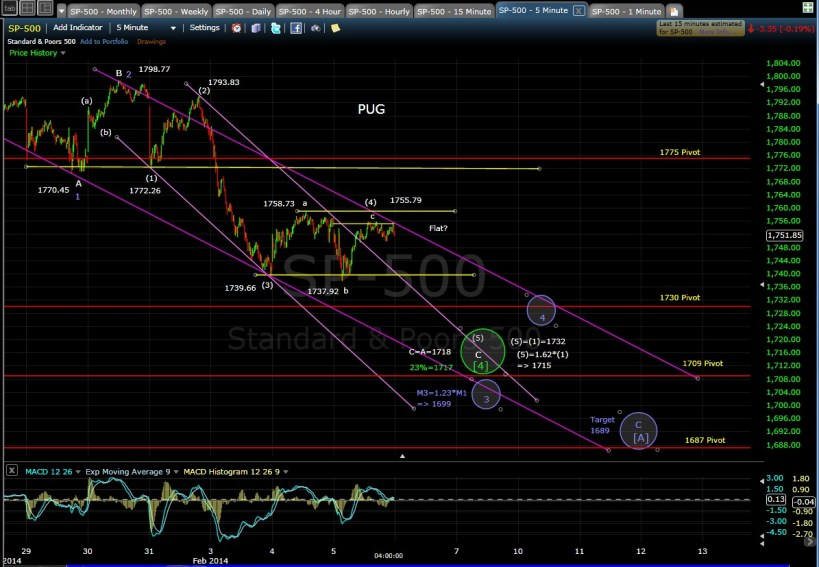 PUG SP-500 5-min chart EOD 2-5-14
