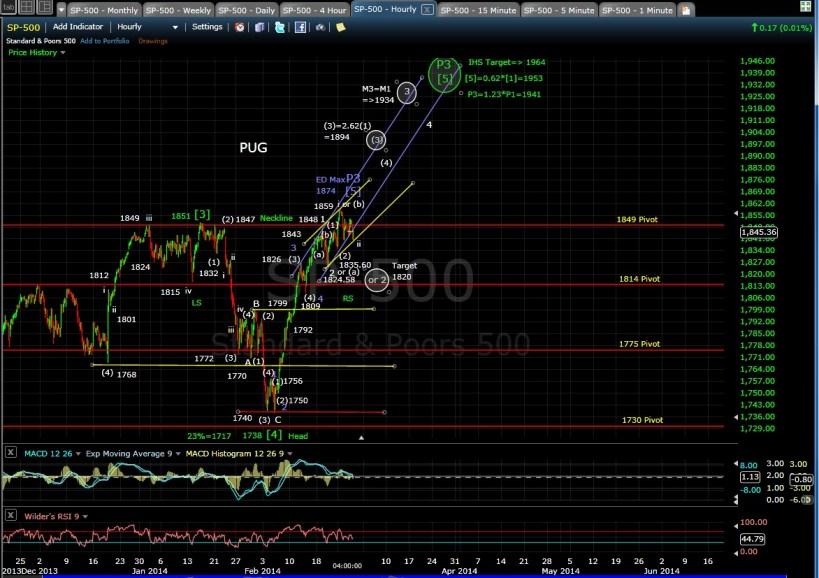 PUG SP-500 60-min chart EOD 2-26-14