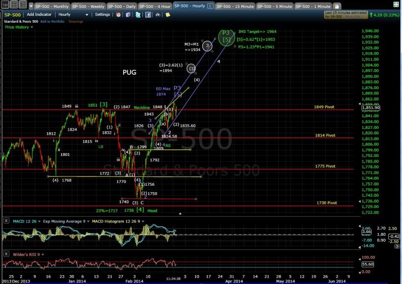 PUG SP-500 60-min chart MD 2-25-14