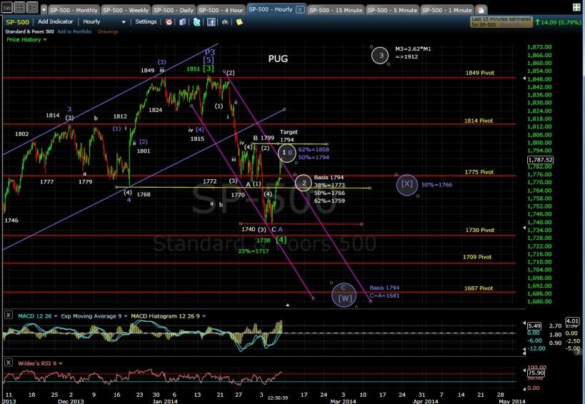 PUG SP-500 60-min chart MD 2-7-14