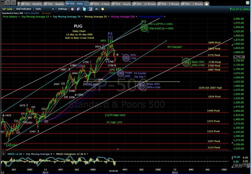 PUG SP-500 daily chart EOD 2-6-14