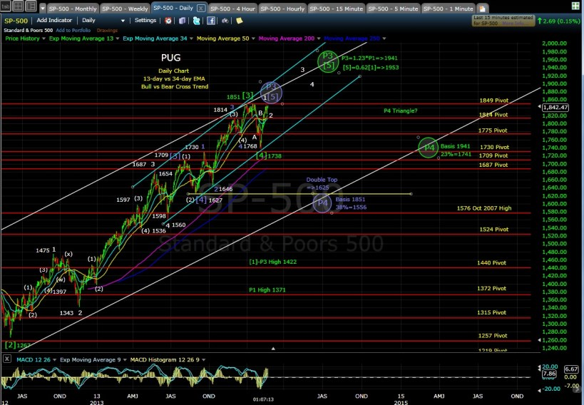 PUG SP-500 daily chart MD 2-21-14