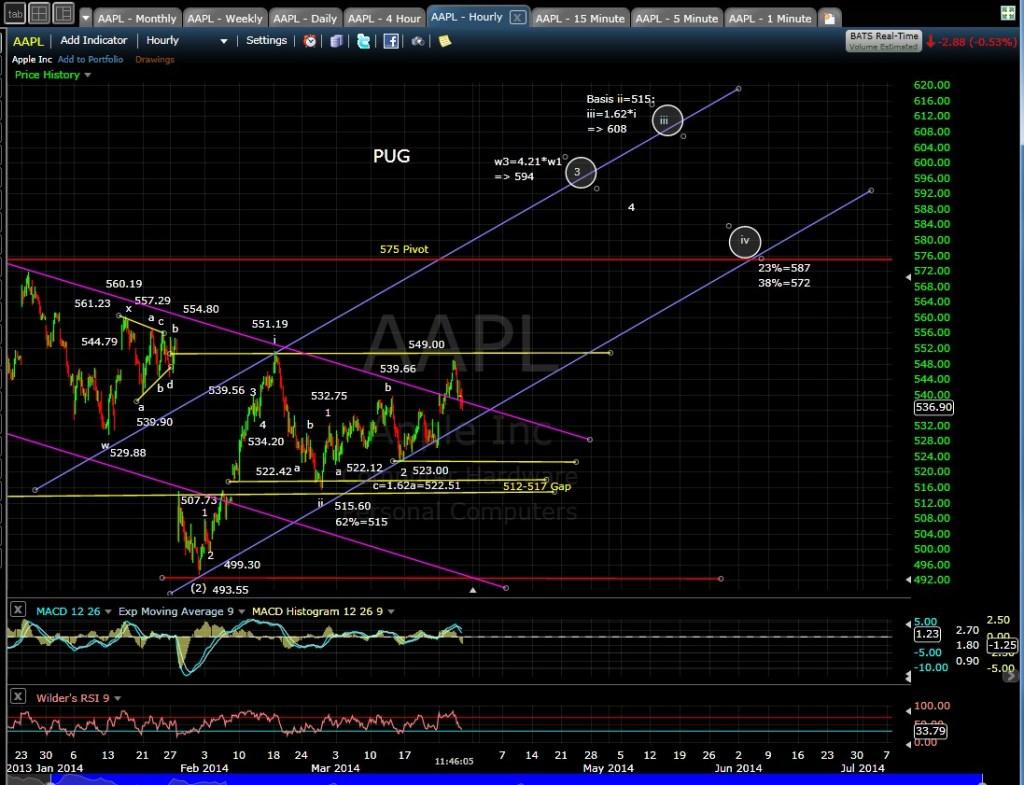 PUG AAPL 60-min chart MD 3-27-14