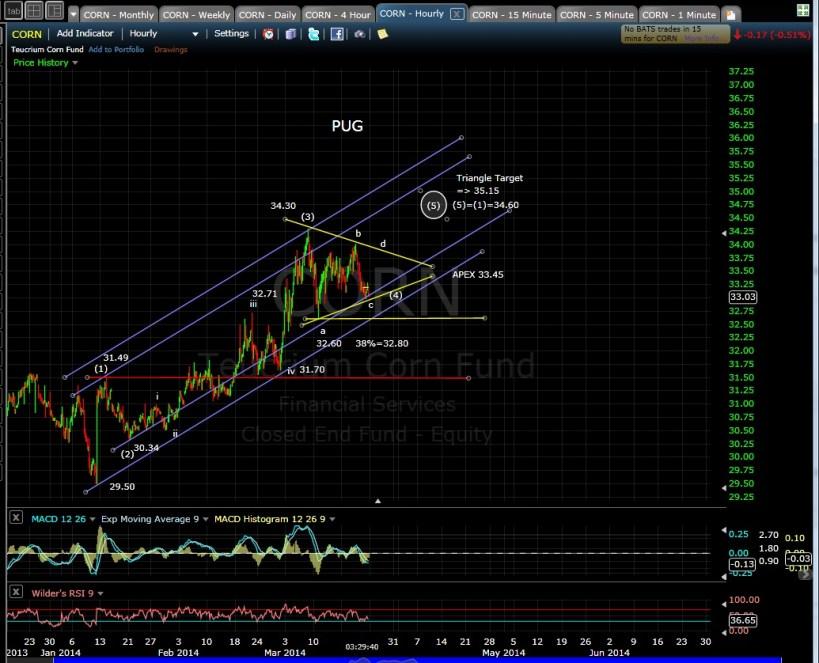 PUG CORN 60-min chart EOD 3-21-14