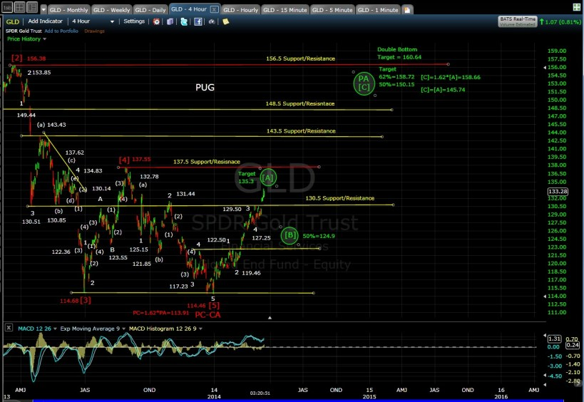 PUG GLD 4-hr chart EOD 3-14-14