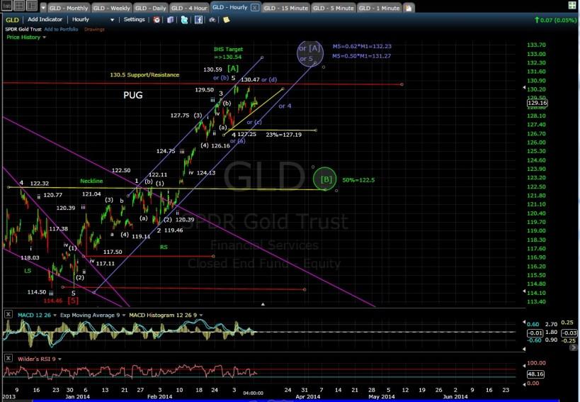 PUG GLD 60-min chart EOD 3-10-14