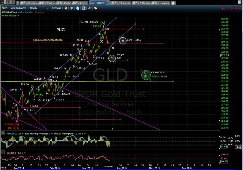 PUG GLD 60-min chart EOD 3-19-14