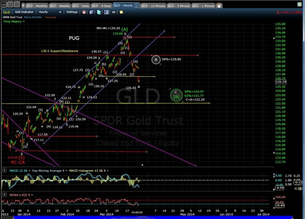 PUG GLD 60-min chart EOD 3-24-14