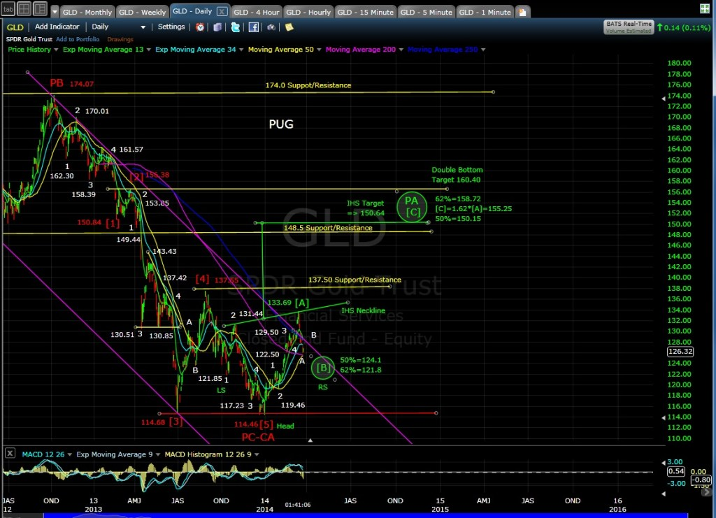 PUG GLD daily chart MD 3-25-14
