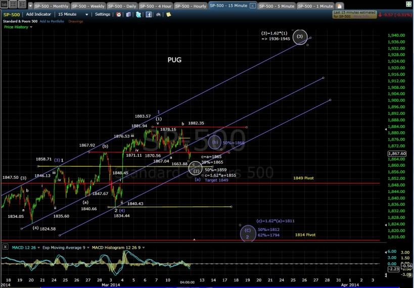PUG SP-500 15-min chart EOD 3-11-14
