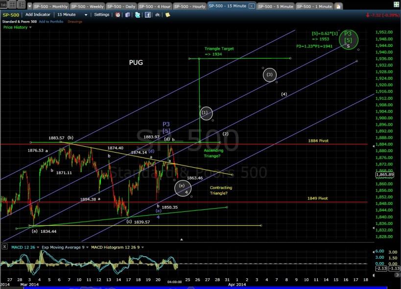 PUG SP-500 15-min chart EOD 3-21-14