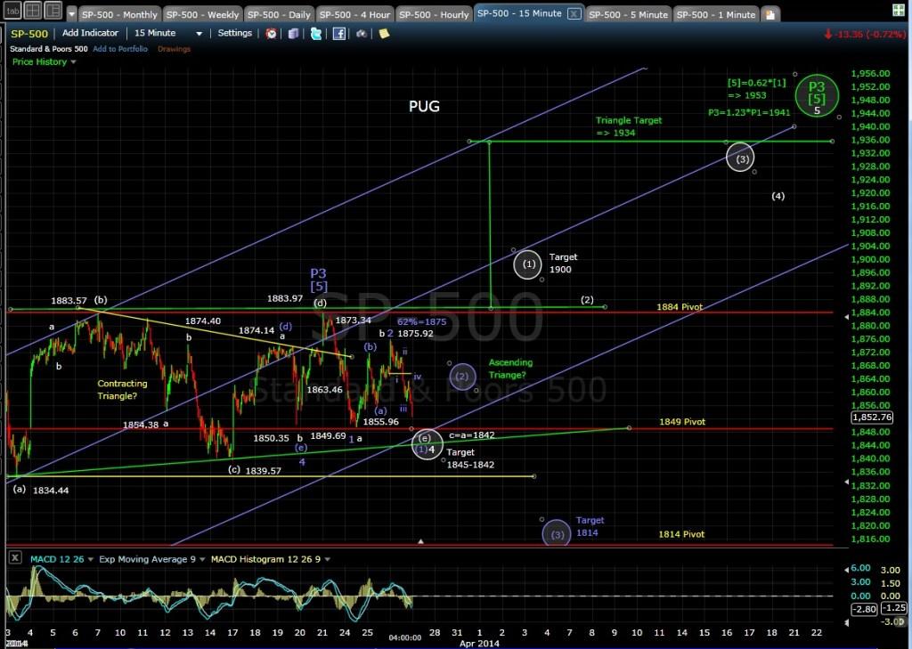 PUG SP-500 15-min chart EOD 3-26-14