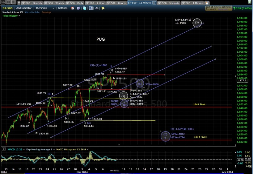PUG SP-500 15-min chart EOD 3-7-14
