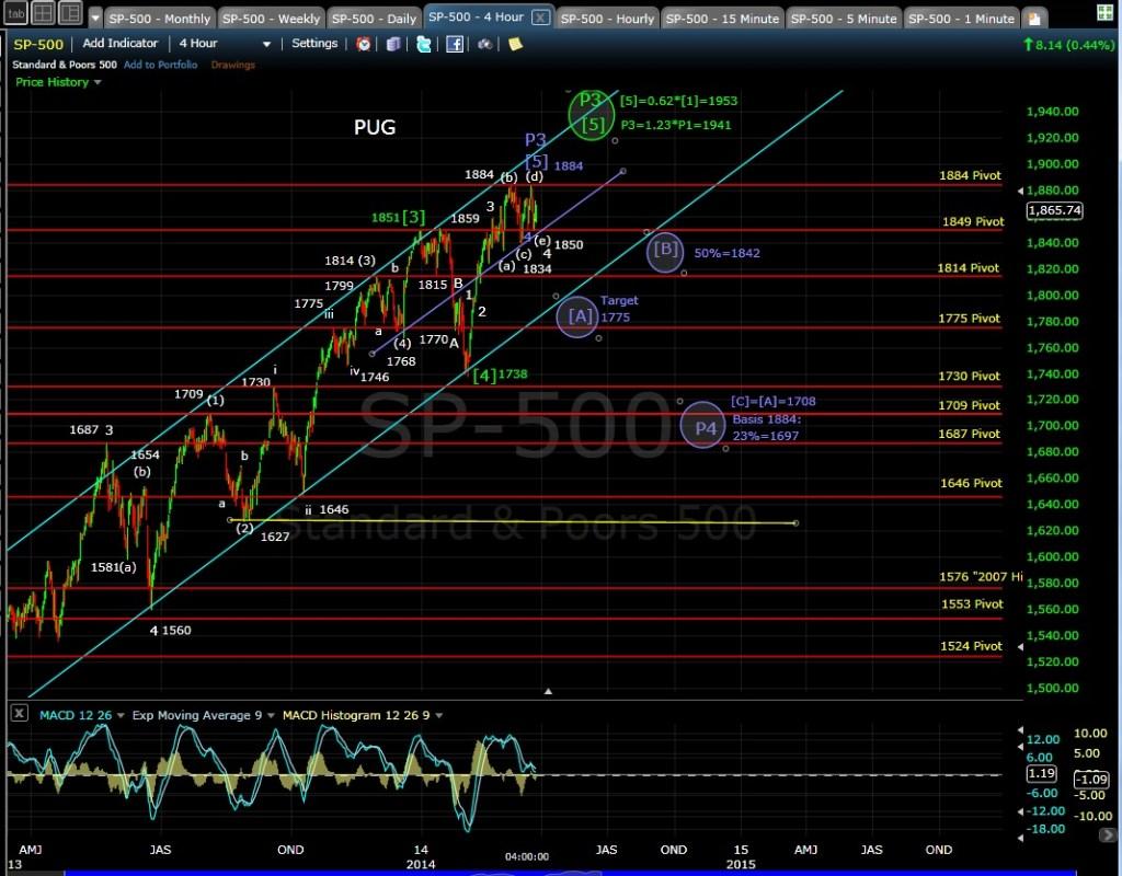 PUG SP-500 4-hr chart EOD 3-25-14