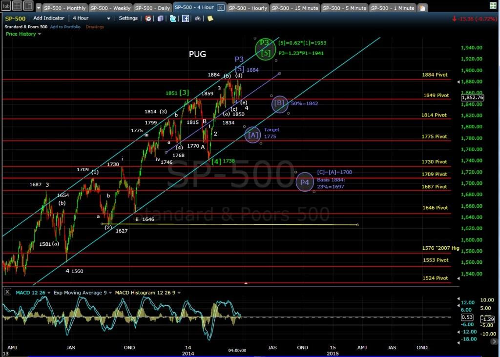 PUG SP-500 4-hr chart EOD 3-26-14