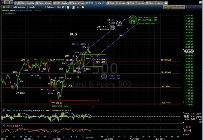 PUG SP-500 60-min chart EOD 3-10-14