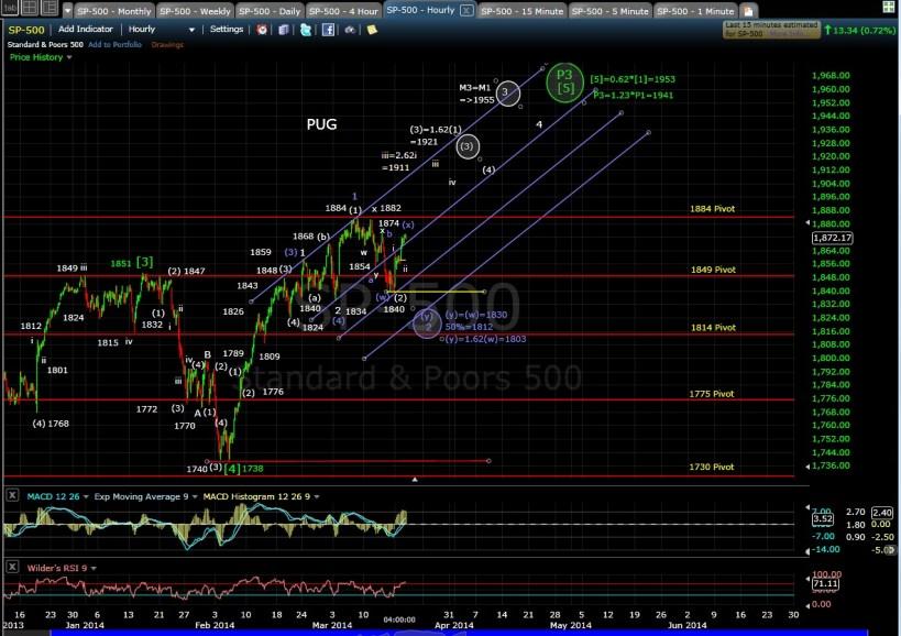 PUG SP-500 60-min chart EOD 3-18-14
