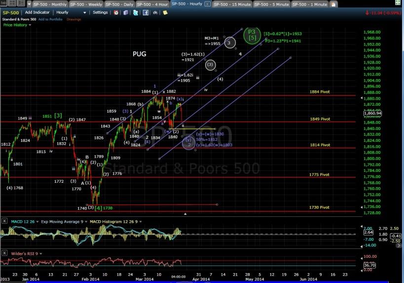 PUG SP-500 60-min chart EOD 3-19-14