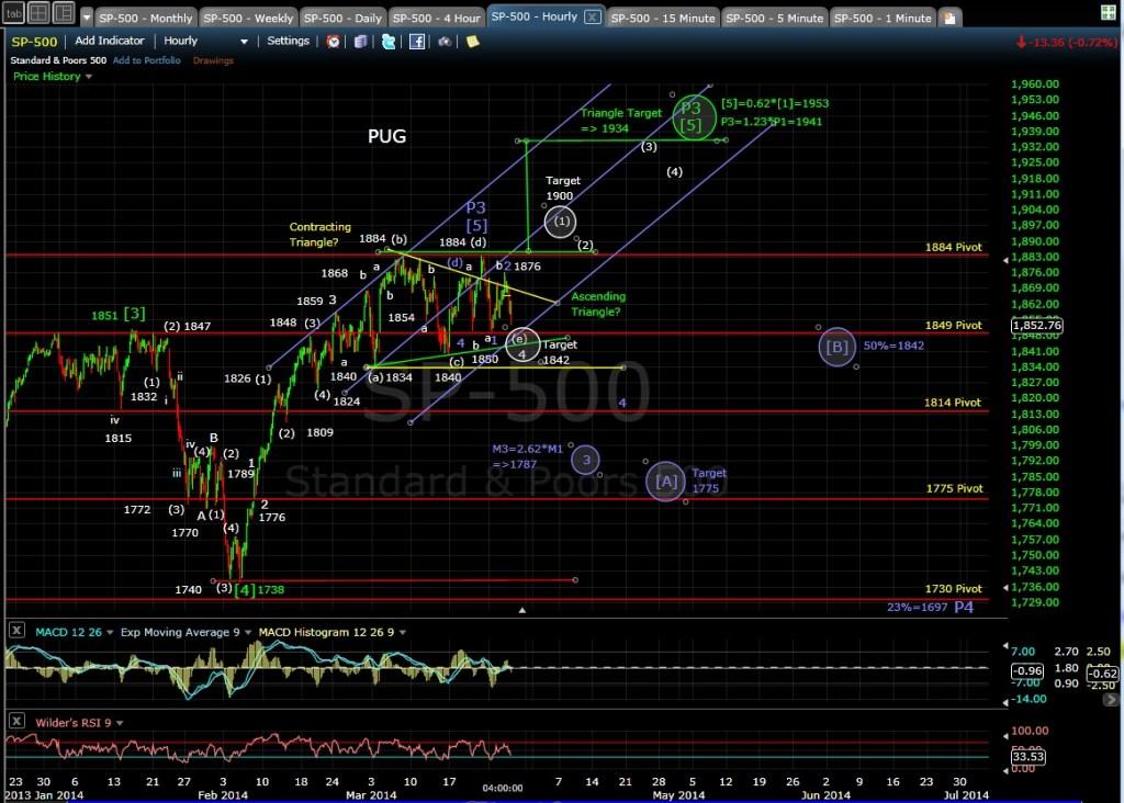 PUG SP-500 60-min chart EOD 3-26-14