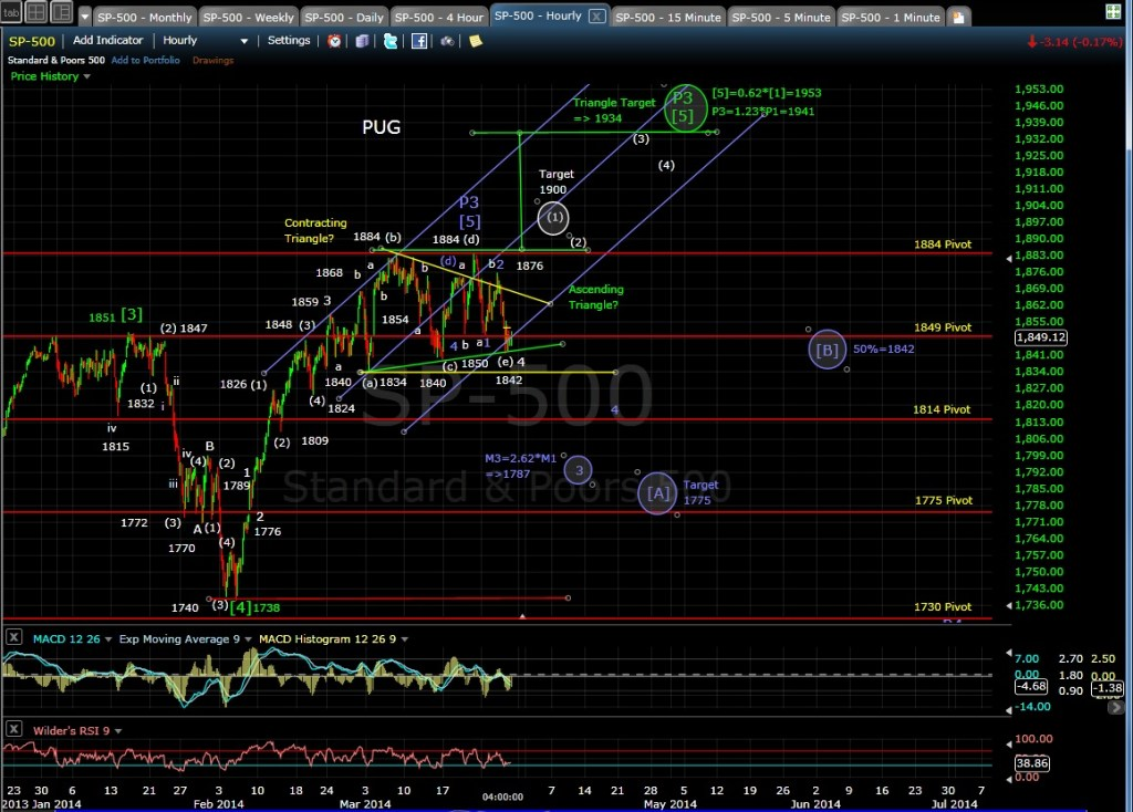 PUG SP-500 60-min chart EOD 3-27-14