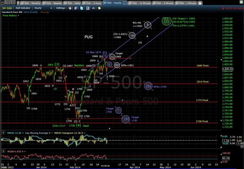 PUG SP-500 60-min chart EOD 3-3-14
