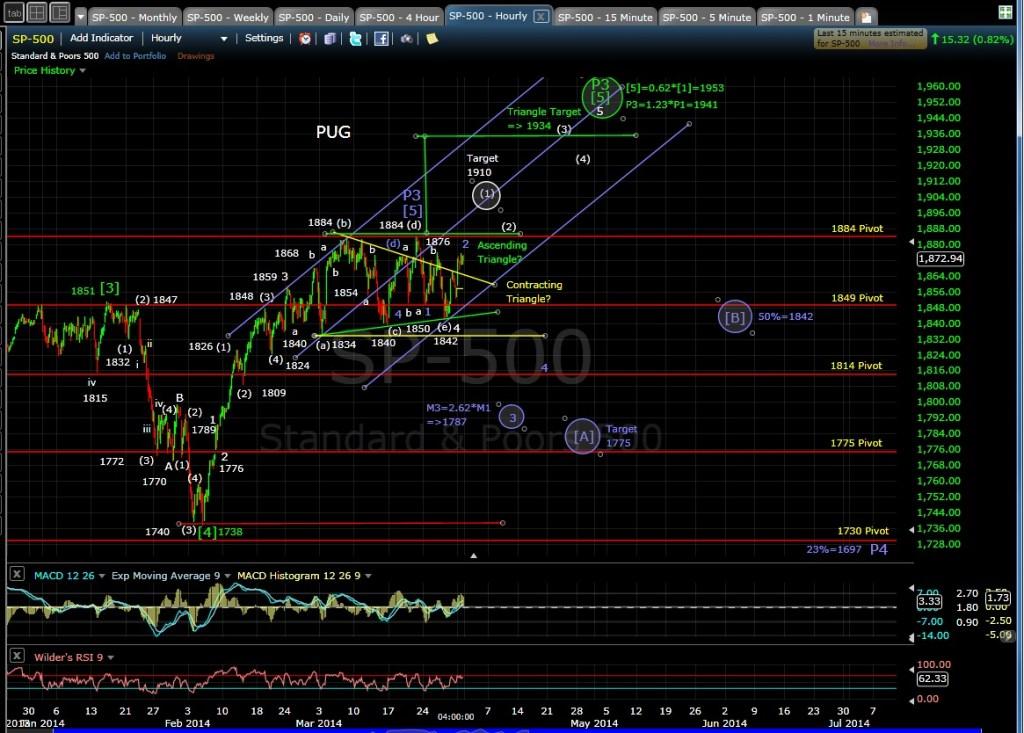 PUG SP-500 60-min chart EOD 3-31-14