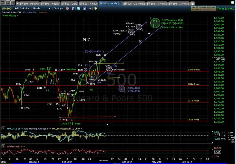PUG SP-500 60-min chart EOD 3-7-14