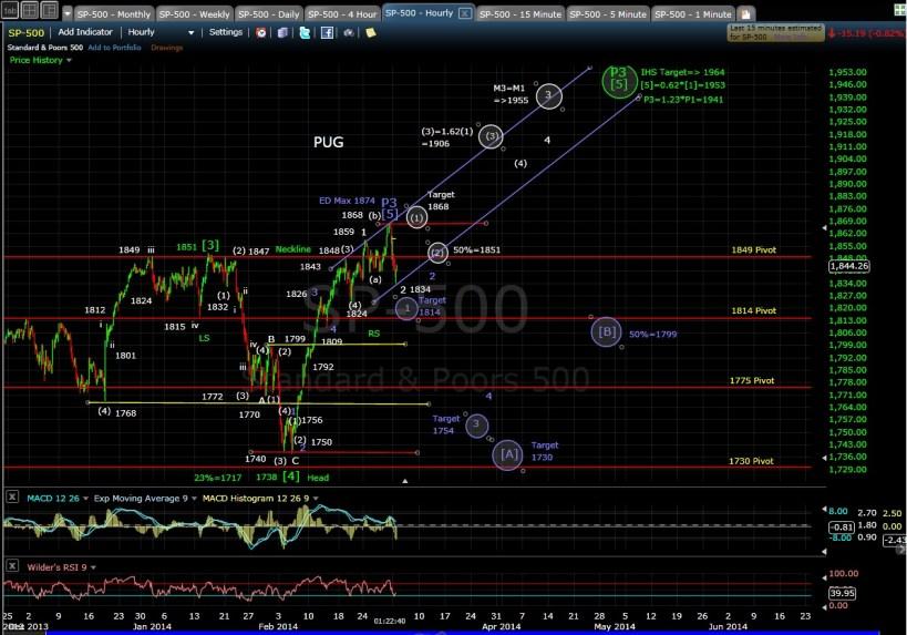 PUG SP-500 60-min chart MD 3-3-14