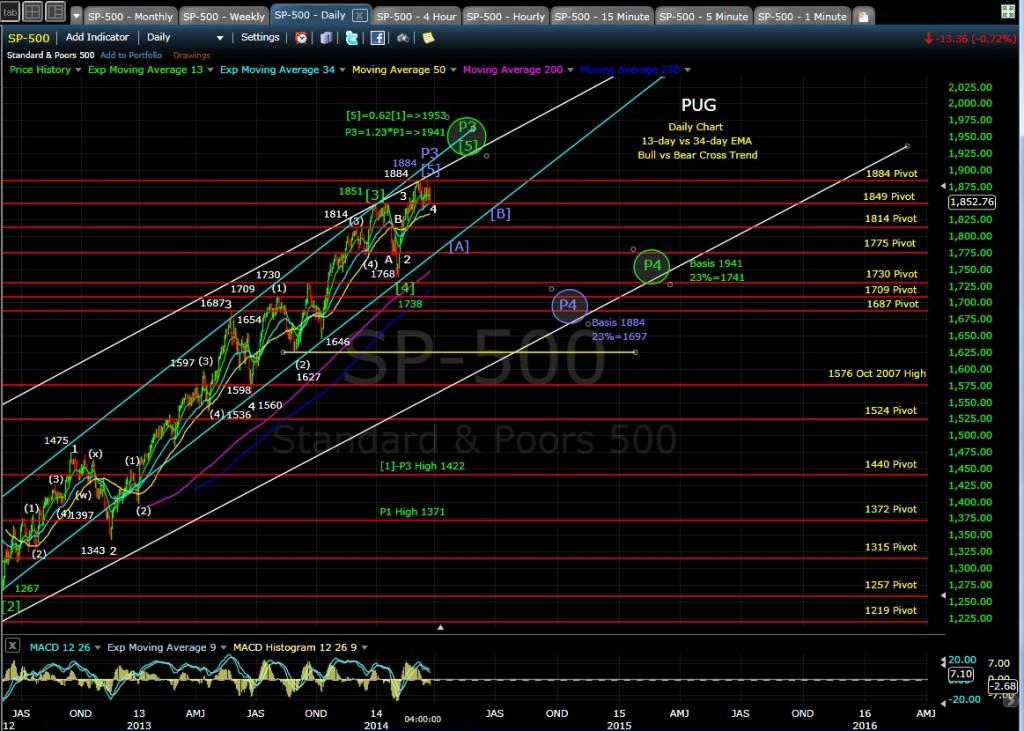 PUG SP-500 daily chart EOD 3-26-14
