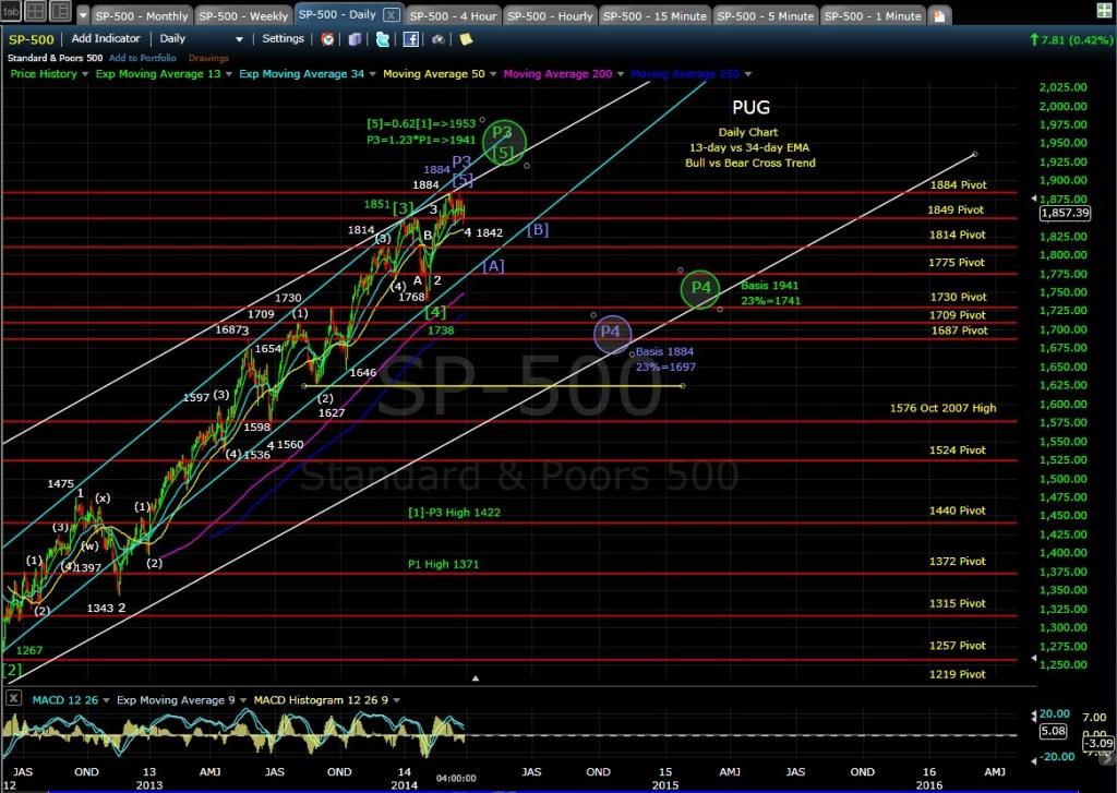 PUG SP-500 daily chart EOD 3-28-14