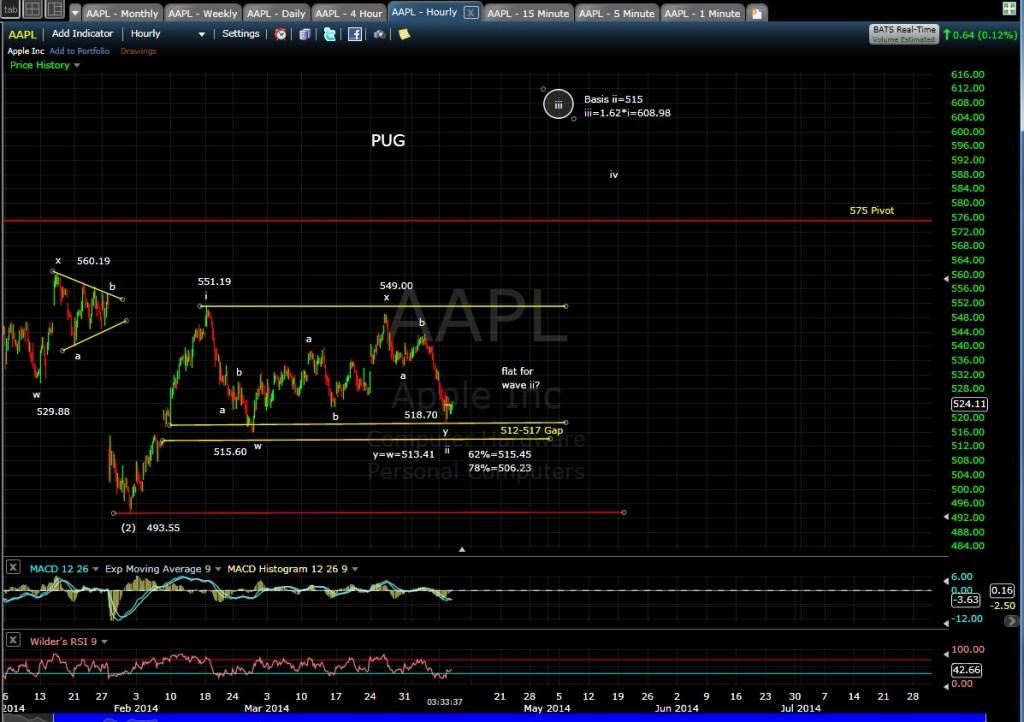PUG AAPL 60-min chart EOD 4-8-14