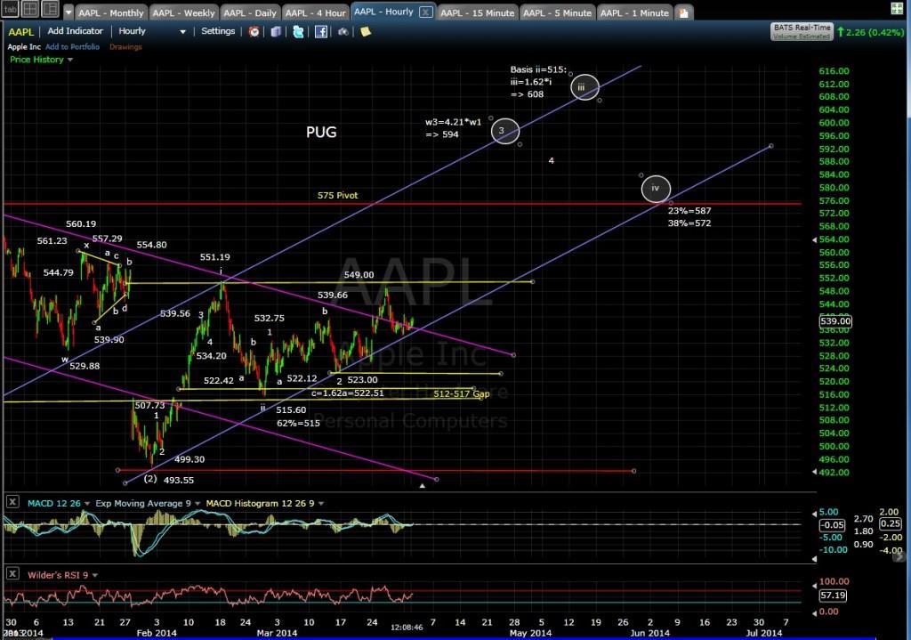 PUG AAPL 60-min chart MD 4-1-14