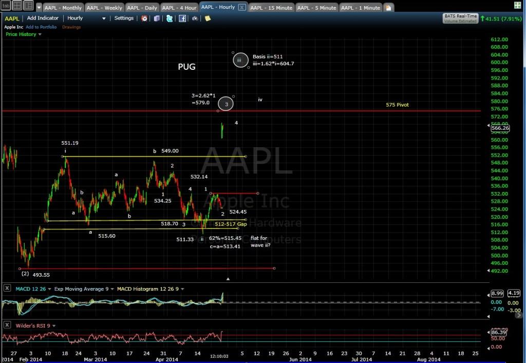 PUG AAPL 60-min chart MD 4-24-14