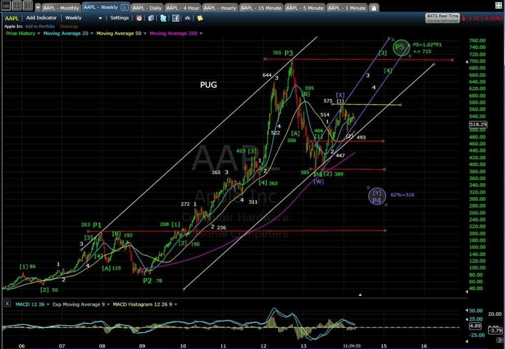 PUG AAPL weekly chart MD 4-14-114
