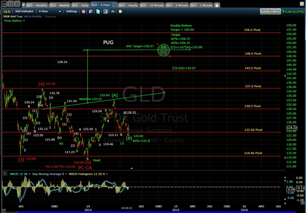 PUG GLD 4-hr chart MD 4-24-14