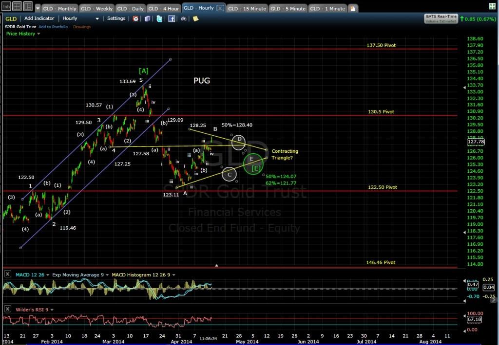 PUG GLD 60-min chart MD 4-14-14