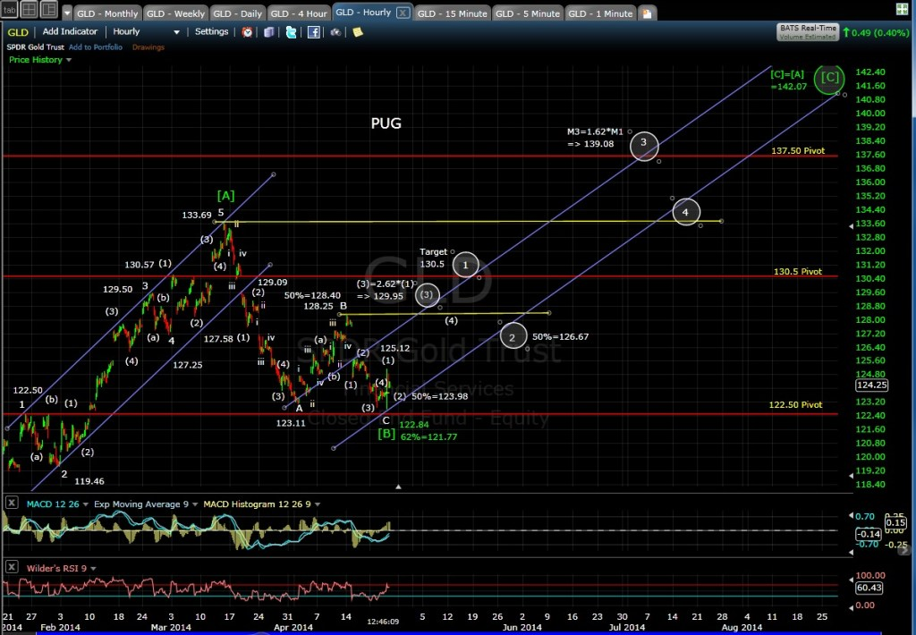 PUG GLD 60-min chart MD 4-24-14