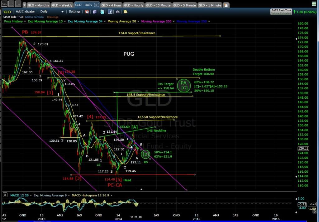 PUG GLD daily chart MD 4-8-14