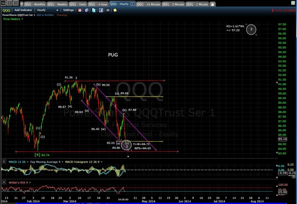 PUG QQQ 60-min chart EOD 4-10-14