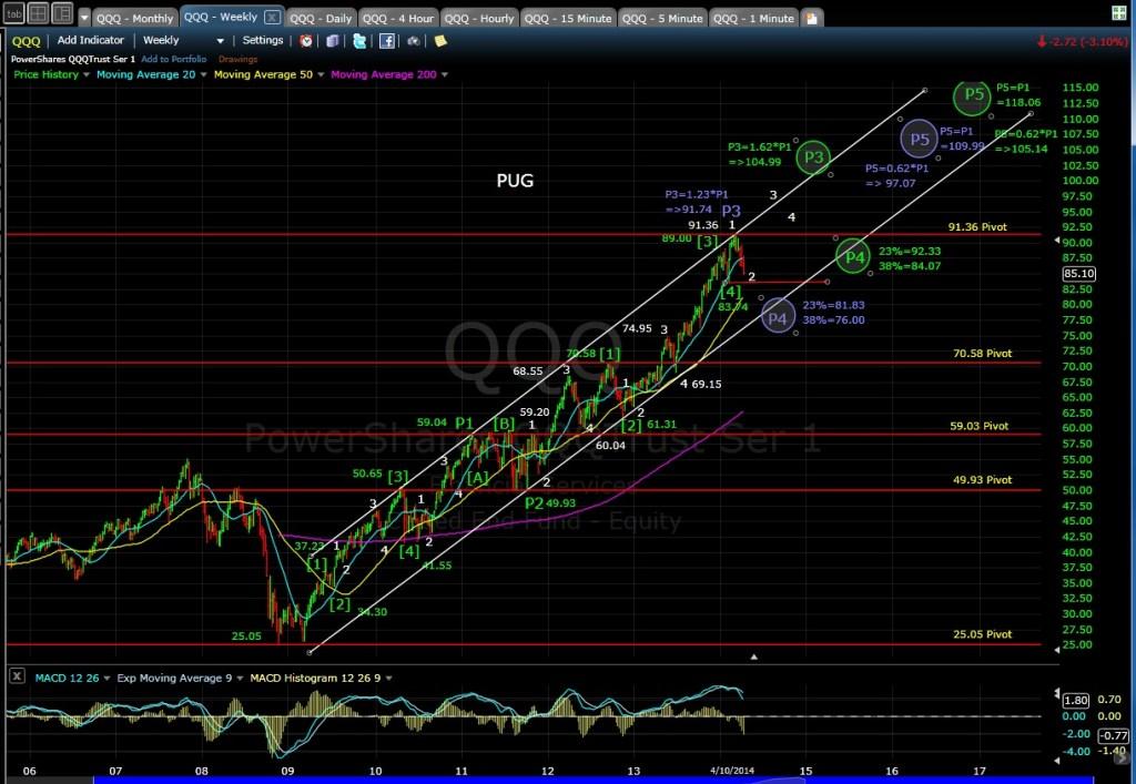 PUG QQQ weekly chart EOD 4-10-14