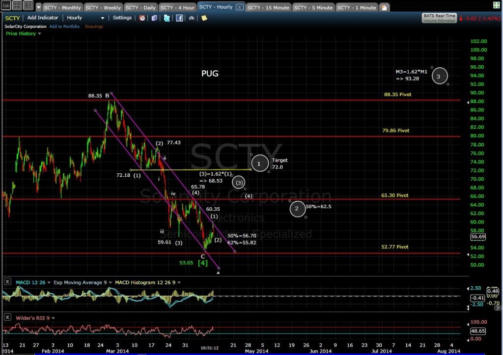 PUG SCTY 60-min chart MD 4-10-14