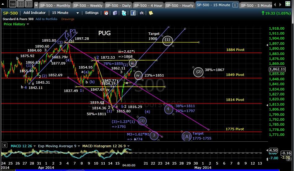 PUG SP-500 15-min chart EOD 4-16-14