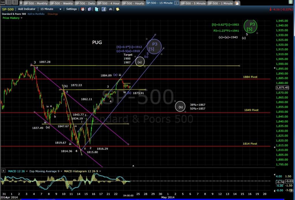PUG SP-500 15-min chart EOD 4-23-14