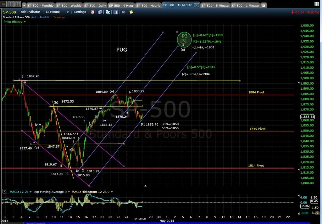 PUG SP-500 15-min chart EOD 4-25-14