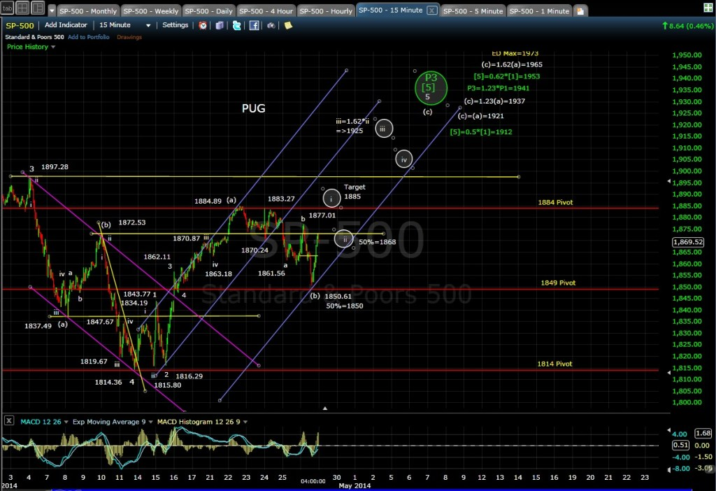 PUG SP-500 15-min chart EOD 4-28-14
