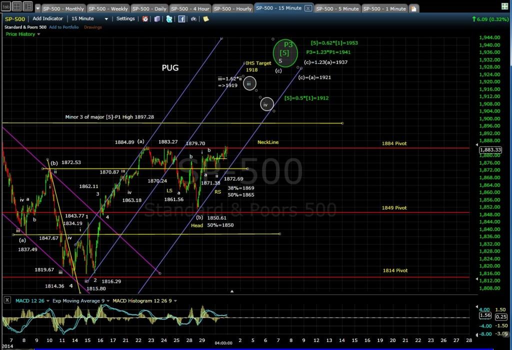 PUG SP-500 15-min chart EOD 4-30-14