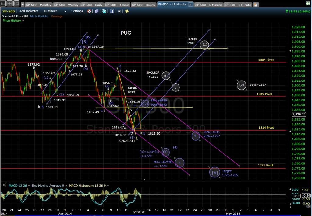 PUG SP-500 15min chart EOD 4-14-14