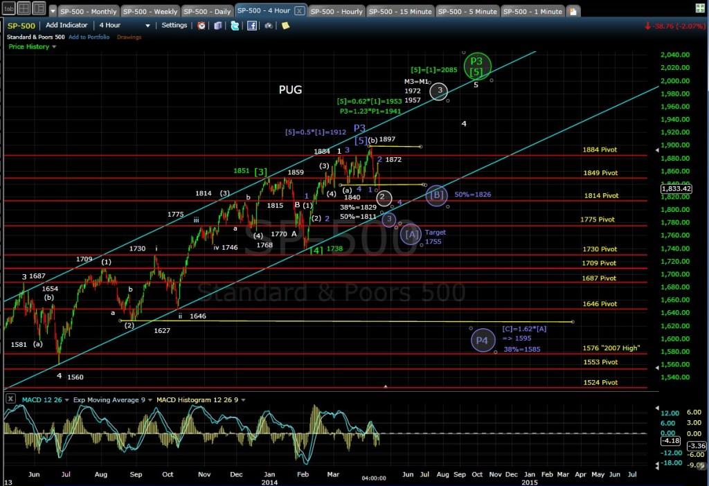 PUG SP-500 4-hr chart EOD 4-10-14